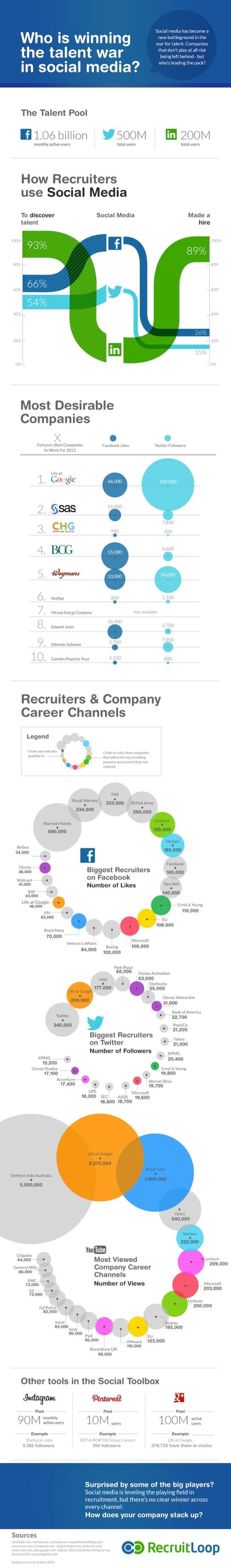 Whos-winning-the-talent-war-in-social-media-RecruitLoop