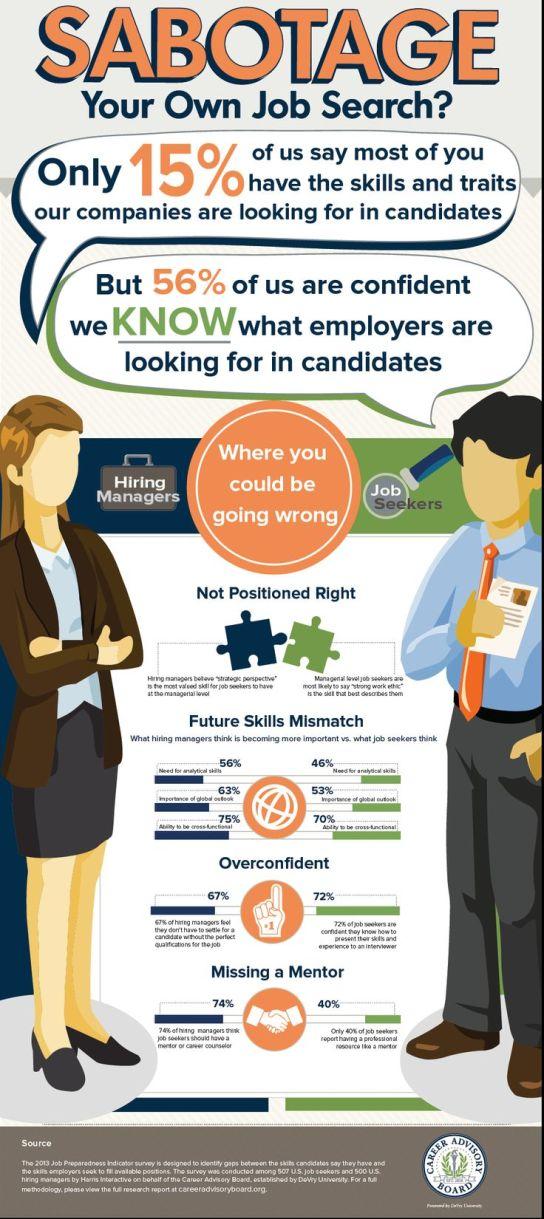 Job Search Sabotage